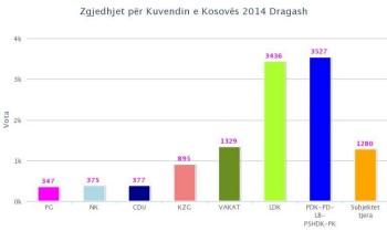 rezultatet2014 ora 24