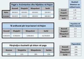 statistikat buxhetore pagat